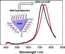 Rod-like plasmonic nanoparticles as optical building